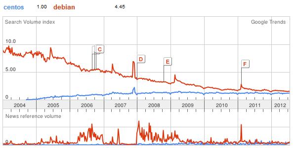 CentOS Popularity Trend